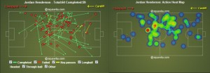 Henderson`s best game of the season was against Cardiff City