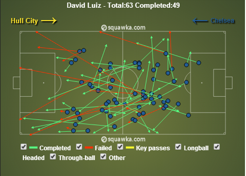 David Luiz Passes Played against Hull City
