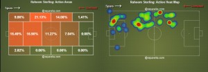 Raheem Sterling has been a constant threat on the right for Liverpool. Action areas and heat map at White Hart Lane (source: squawka)