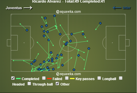 Ricardo Alvarez' passing chart. Notice the concentration of dots in his own half.