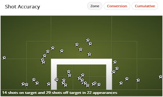 Roberto Soldado Shot Accuracy Source: Squawka
