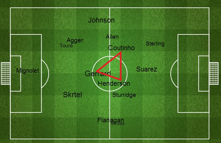 Swansea vs Liverpool - Central Midfield Triangle