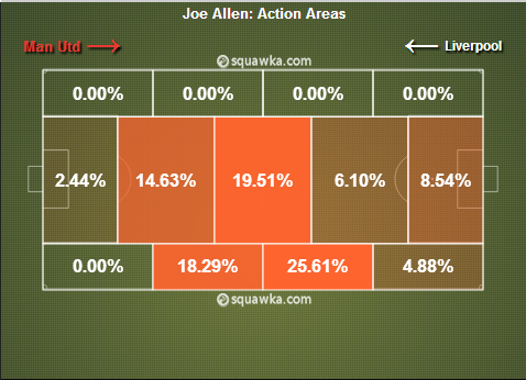 Allen was more than willing to help out Flanagan on the left and his fellow midfielders. (courtesy squawka.com)