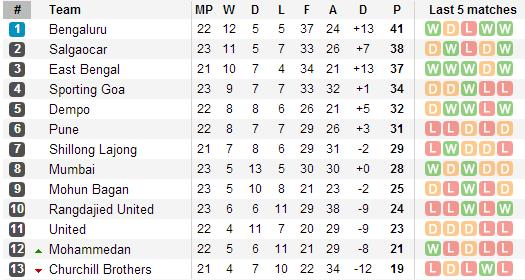 I-League Standings