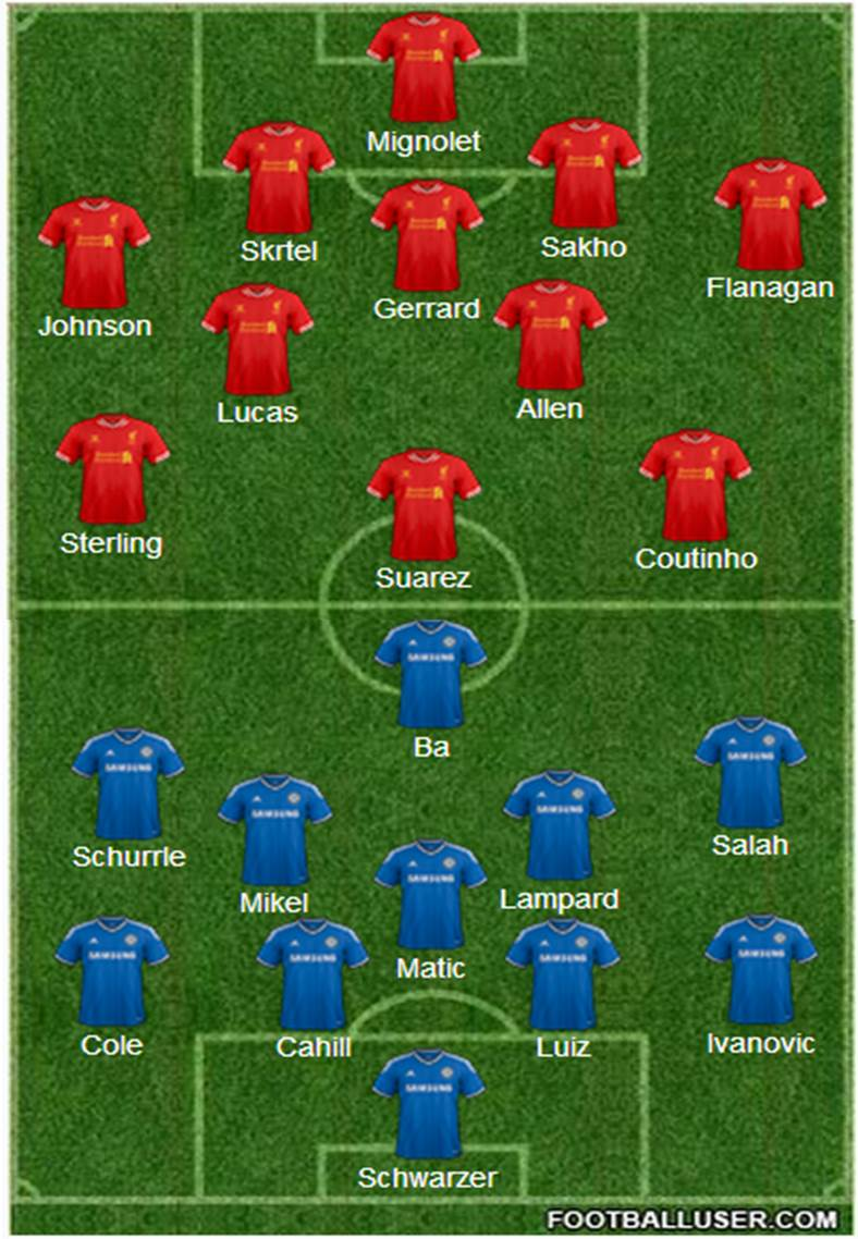 Liverpool FC vs Chelsea FC | Liverpool FC vs Chelsea FC - Team News, Tactics, Lineups And Prediction