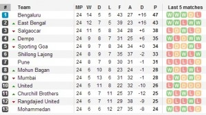 I-League Standings 2013/14