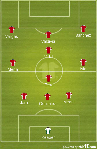 A potential 3-4-3 Jorge Sampaoli could use at World Cup 2014