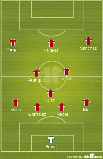 A potential 4-3-3 that Jorge Sampaoli could use at World Cup 2014.