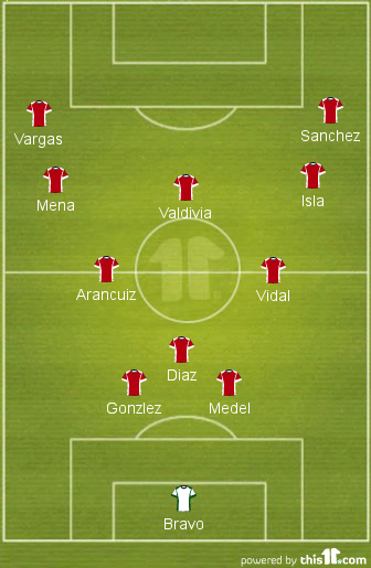 A look at the 3-2-3-2 attacking shape. Diaz drops, forming a back 3 and deep dictating play. Valdivia drops deep forming a kind of diamond in midfield, ensuring Chile have a spare man in midfield. The fullbacks will still push up the pitch. Once against a kind of 3-2-3-2 shape emerges.