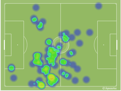 Verratti's heat-map. Notice the rare occasions on which he moved forward.