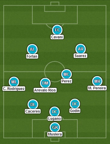 Uruguay's formation if Suarez is available