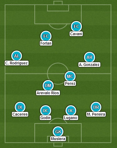 Uruguay's possible formation in Suarez's absence