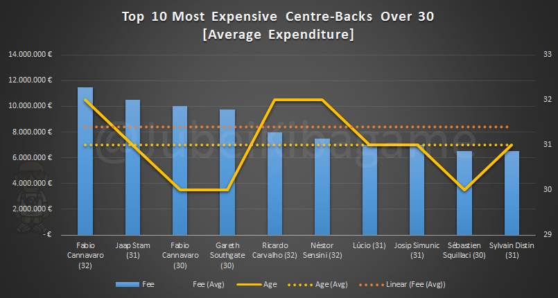 Top 10 Most Expensive CB O-30_Average Expenditure