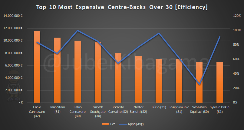 Top 10 Most Expensive CB O-30_Efficiency