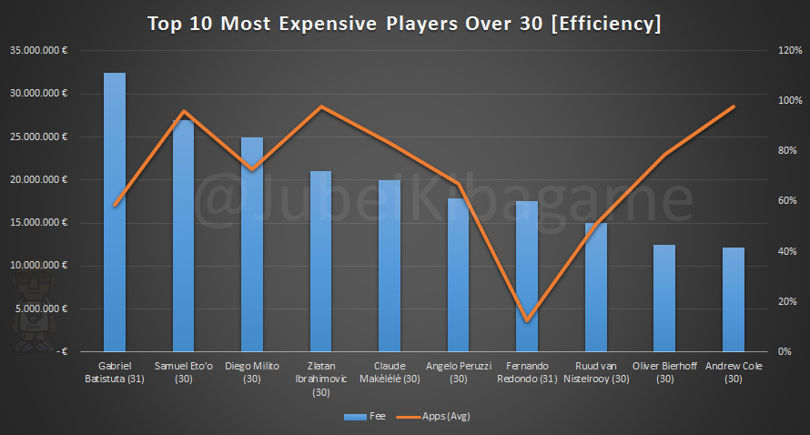Top 10 Most Expensive Players O-30_Efficiency