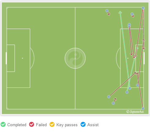 di Maria completed 2 of his attempted 12 crosses. (via Squawka)