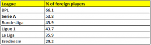 % of foreign players in Europe's top 6 leagues. EPL the highest with 66.1%. Eredivisie lowest with 29.2% (Source - La Gazzetta dello Sport)