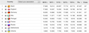 The coefficient rankings of leagues based on the last five years (UEFA)