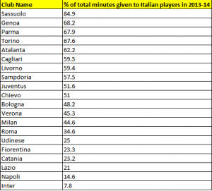 % of total minutes played that each Serie A team has given to Italian players in 2013-2014. (Source- La Gazzetta dello Sport)