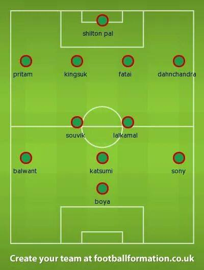 A possible 4-2-3-1 formation For Mohun Bagan