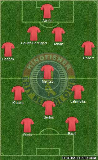 A potential 4-1-2-1-2 formation for East Bengal.