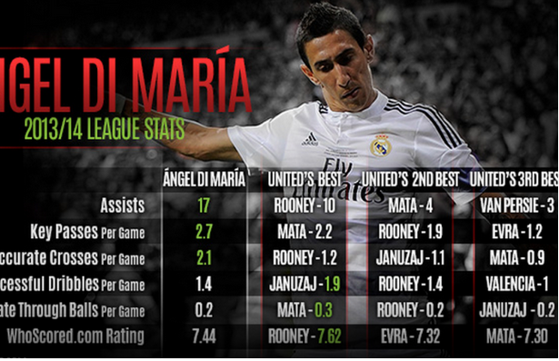 Di Maria will give pace, tempo and the final pass in the attacking third. (Stats courtesy Whoscored.com)