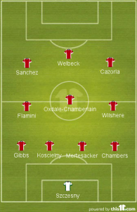Arsenal Probable Starting Lineup