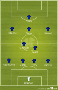 Chelsea Probable Starting Lineup
