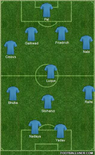 Mumbai City Formation-c-footballuser