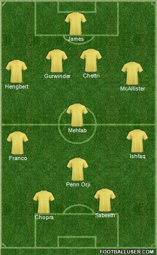 Kerala Blasters' Possible Starting Line-Up in 4-1-2-1-2 Formation