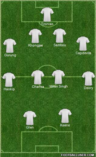 NorthEast United's Possible Starting Line-Up in 4-4-2 System