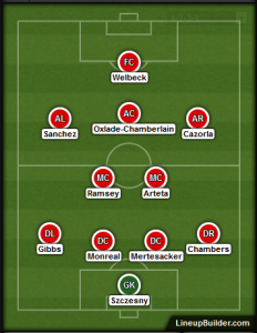 Arsenal Formation (4-2-3-1)