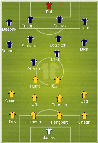 Probable Starting 11