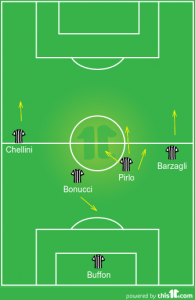 Juventus in a three men defensive setup