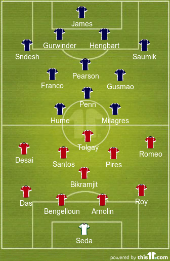 FC Goa Probable XI (in red) vs Kerala Blasters Probable XI (in blue)