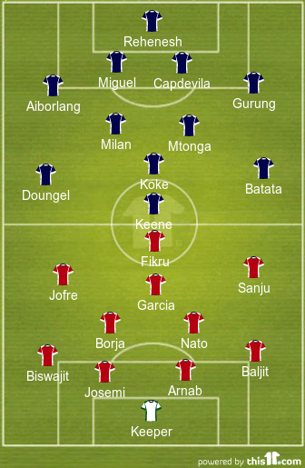Atletico de Kolkata Probable XI (in red) vs NorthEast United Probable XI (in blue)