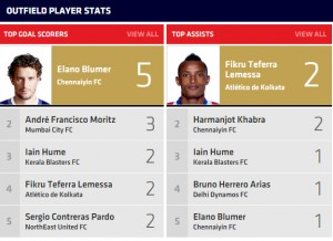 Only 1 Indian Player stars in the Goal Scoring and Goal assists chart (Pic Courtsey: ISL Media Team)