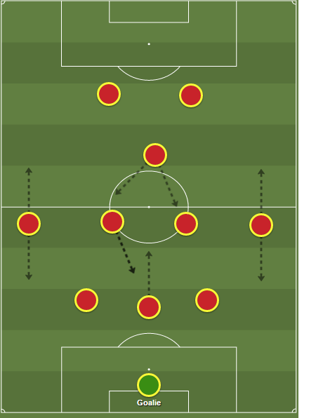 In the 3-5-2, the number 10's role at tracking back cannot be stressed enough. One of the midfield double pivot must also cover for the central defender who goes forward.