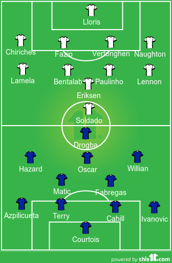 Probable Chelse XI vs Probable Tottenham XI