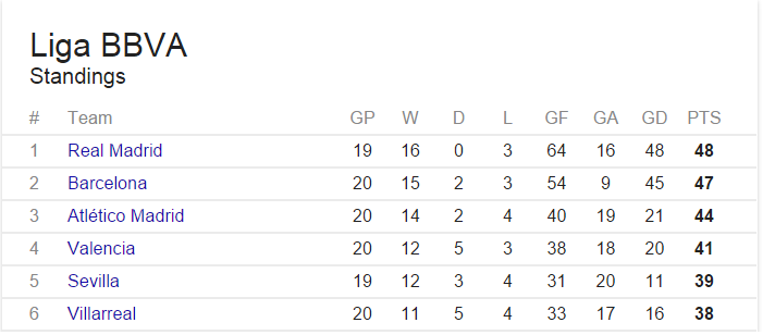 Valencia's win means the race for the Champions' League spots is still wide open.