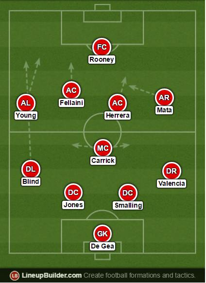United's formation against Spurs on Sunday