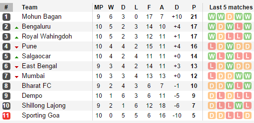 I League Standings After Round 14