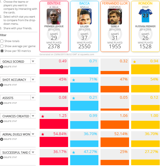 Carlos Bacca compared to LFC targets (per 90 Minute Stats)