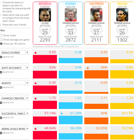 Comparison between Benzema and Manchester United's Forwards in 14-15
