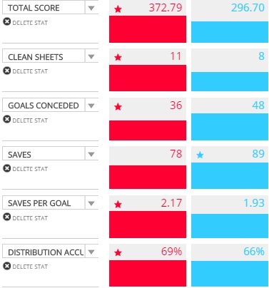 Season Statistics: David De Gea- Red; Hugo Lloris-Blue