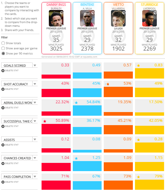 Ings compared to other LFC targets and Sturridge in 13-14 season