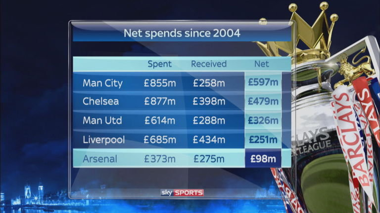 man-city-chelsea-man-utd-liverpool-arsenal-net-spends_3341949