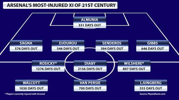 Arsenal Injured XI