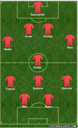 A probable starting lineup for Delhi Dynamos