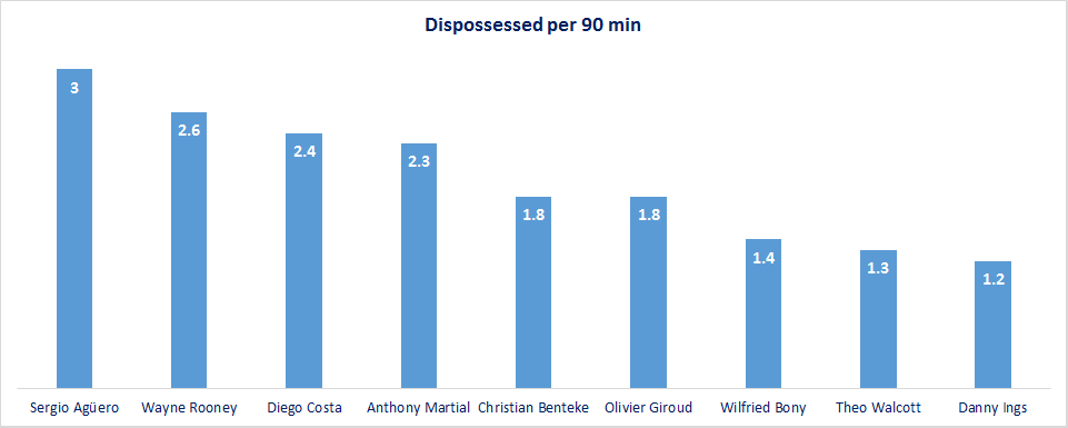 EPL Forwards - Dispossessed per 90 min